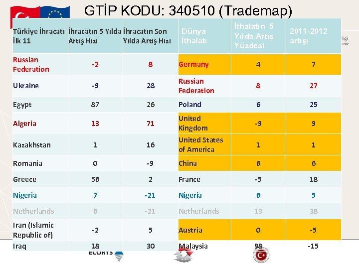 GTİP KODU: 340510 (Trademap) Türkiye İhracatın 5 Yılda İhracatın Son İlk 11 Artış Hızı