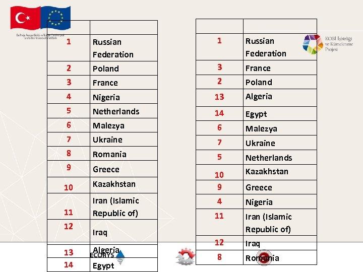 1 Russian Federation 2 Poland 3 France 2 Poland 4 Nigeria 13 Algeria 5