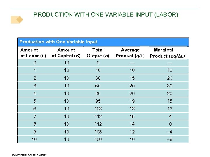 PRODUCTION WITH ONE VARIABLE INPUT (LABOR) Production with One Variable Input Amount of Labor