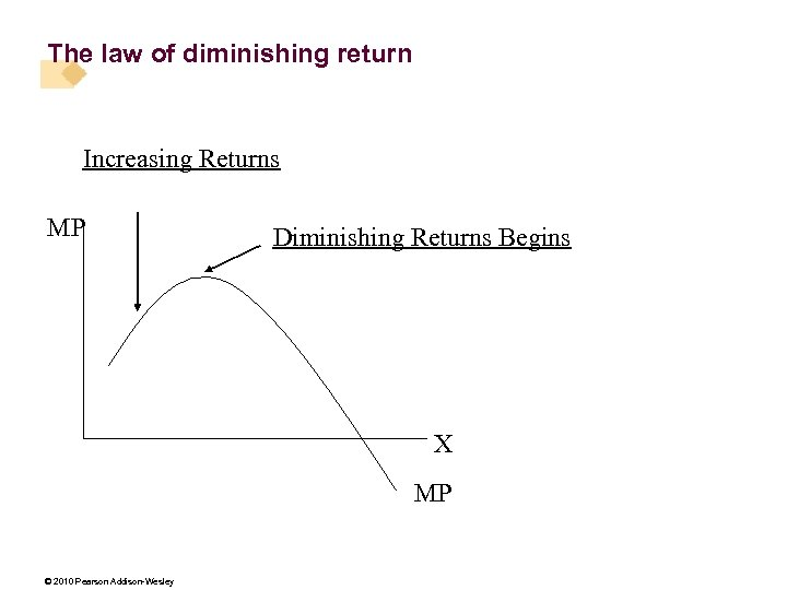 The law of diminishing return Increasing Returns MP Diminishing Returns Begins X MP ©