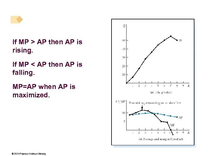 If MP > AP then AP is rising. If MP < AP then AP