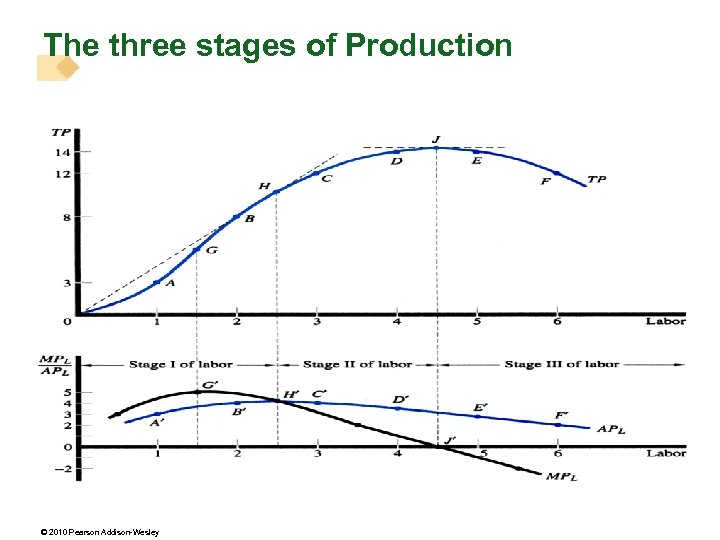 The three stages of Production © 2010 Pearson Addison-Wesley