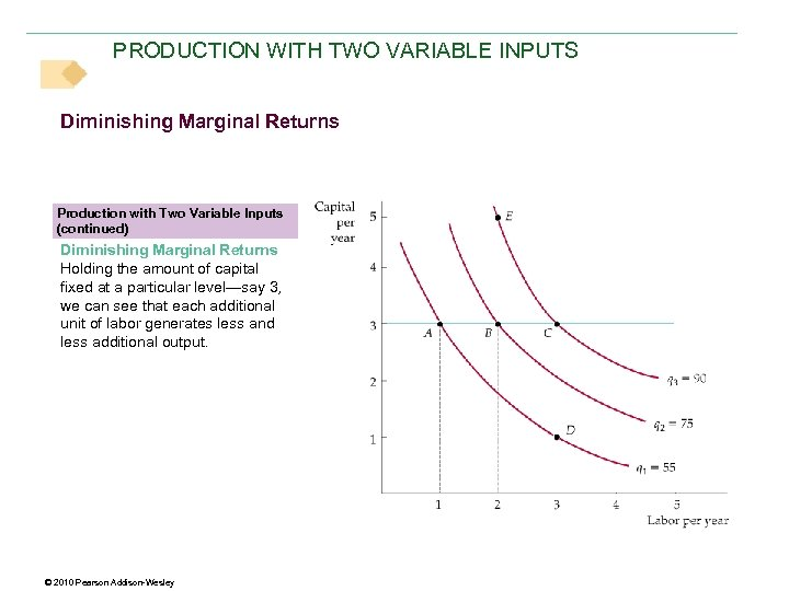 PRODUCTION WITH TWO VARIABLE INPUTS Diminishing Marginal Returns Production with Two Variable Inputs (continued)