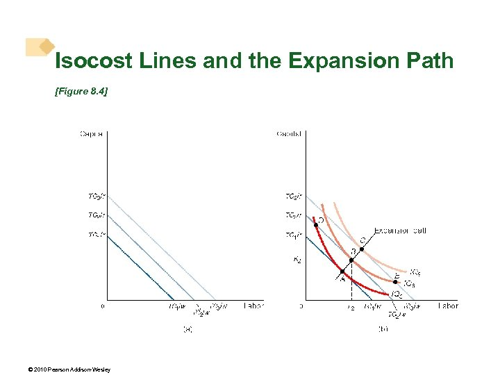 Isocost Lines and the Expansion Path [Figure 8. 4] © 2010 Pearson Addison-Wesley
