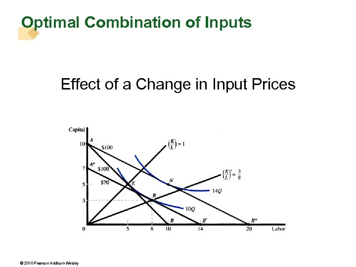 Optimal Combination of Inputs Effect of a Change in Input Prices © 2010 Pearson