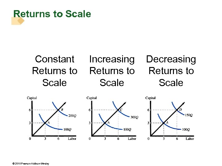 Returns to Scale Constant Returns to Scale © 2010 Pearson Addison-Wesley Increasing Returns to