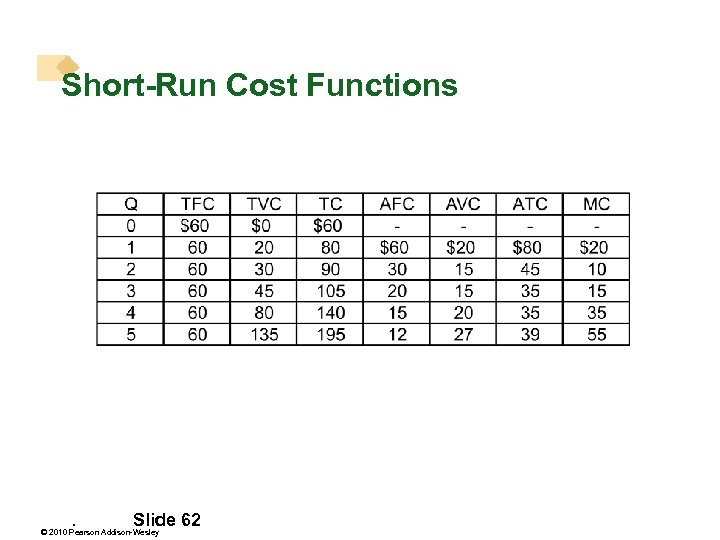Short-Run Cost Functions . Slide 62 © 2010 Pearson Addison-Wesley