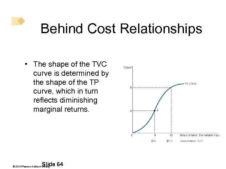 Behind Cost Relationships • The shape of the TVC curve is determined by the