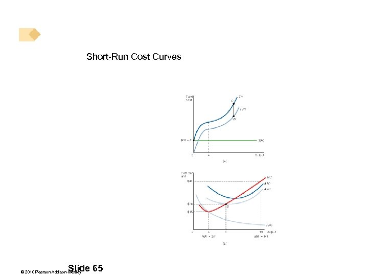Short-Run Cost Curves . Slide 65 © 2010 Pearson Addison-Wesley