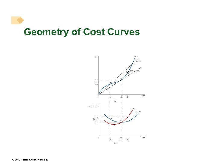 Geometry of Cost Curves © 2010 Pearson Addison-Wesley