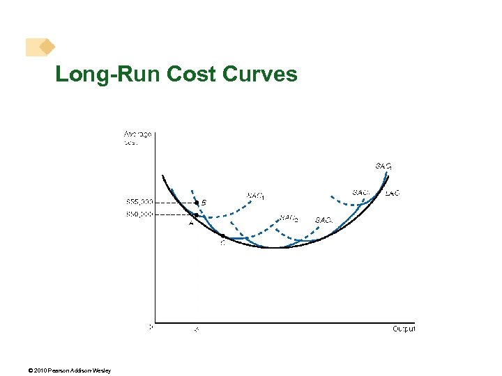 Long-Run Cost Curves © 2010 Pearson Addison-Wesley