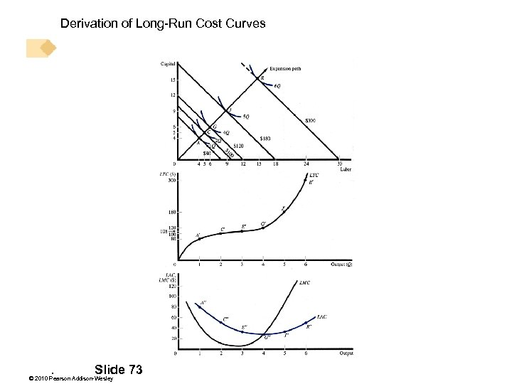 Derivation of Long-Run Cost Curves . Slide 73 © 2010 Pearson Addison-Wesley