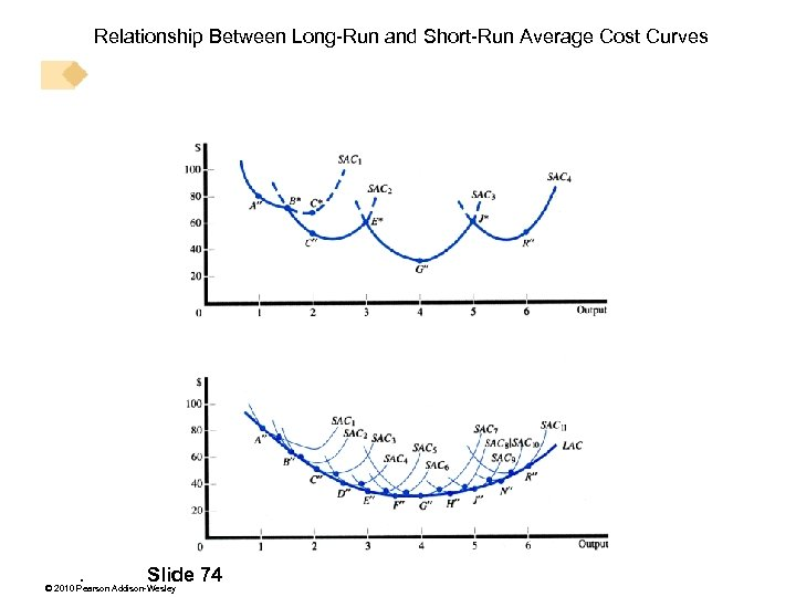 Relationship Between Long-Run and Short-Run Average Cost Curves . Slide 74 © 2010 Pearson