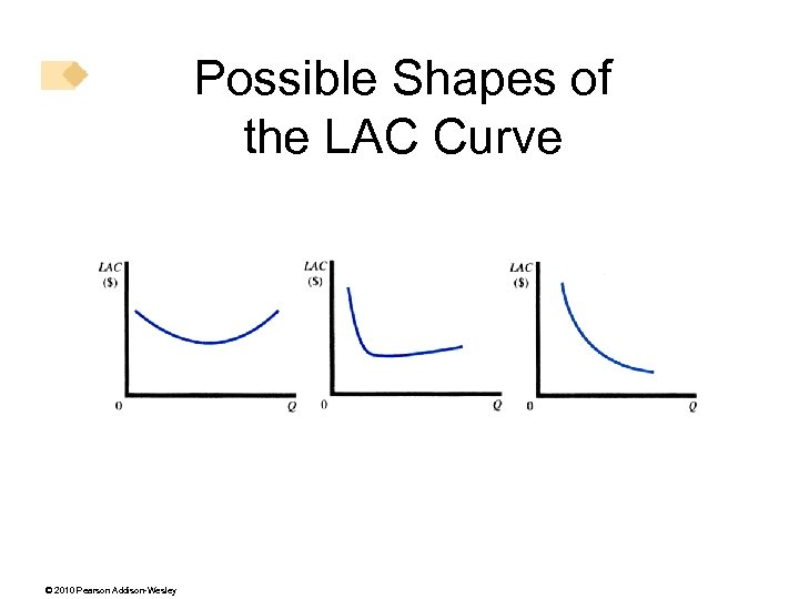 Possible Shapes of the LAC Curve © 2010 Pearson Addison-Wesley