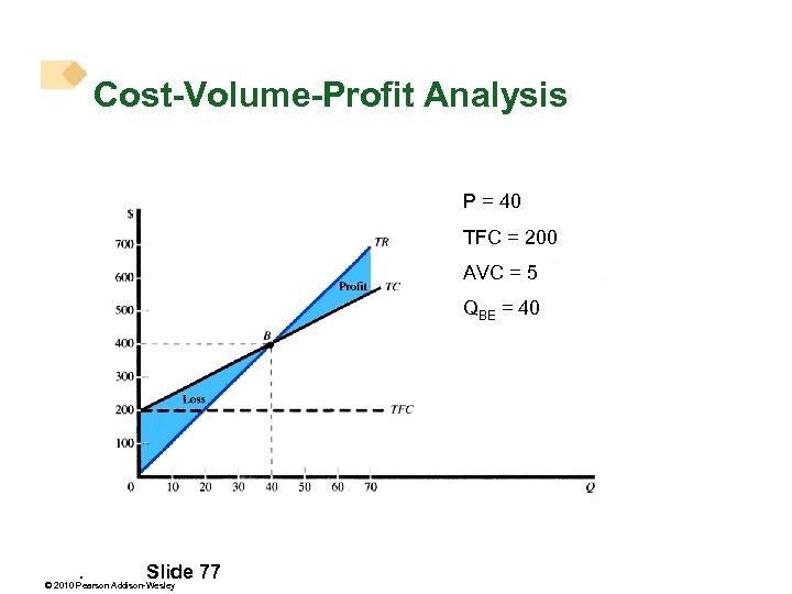 Cost-Volume-Profit Analysis P = 40 TFC = 200 AVC = 5 QBE = 40