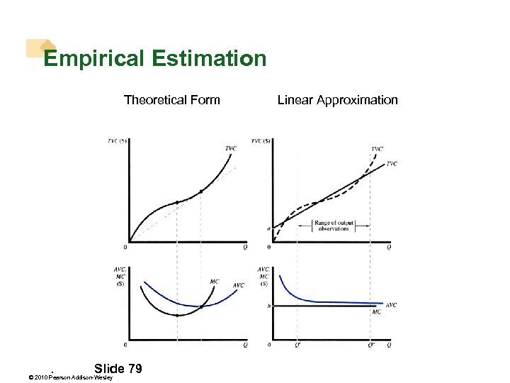 Empirical Estimation Theoretical Form . Slide 79 © 2010 Pearson Addison-Wesley Linear Approximation