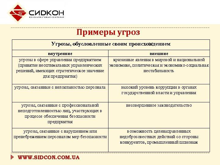 Примеры угроз Угрозы, обусловленные своим происхождением внутренние угрозы в сфере управления предприятием (принятие неоптимальных