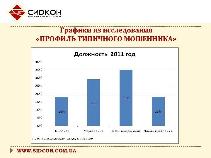 Графики из исследования «ПРОФИЛЬ ТИПИЧНОГО МОШЕННИКА» WWW. SIDCON. COM. UA