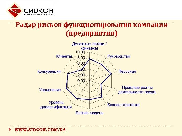 Радар рисков функционирования компании (предприятия) WWW. SIDCON. COM. UA