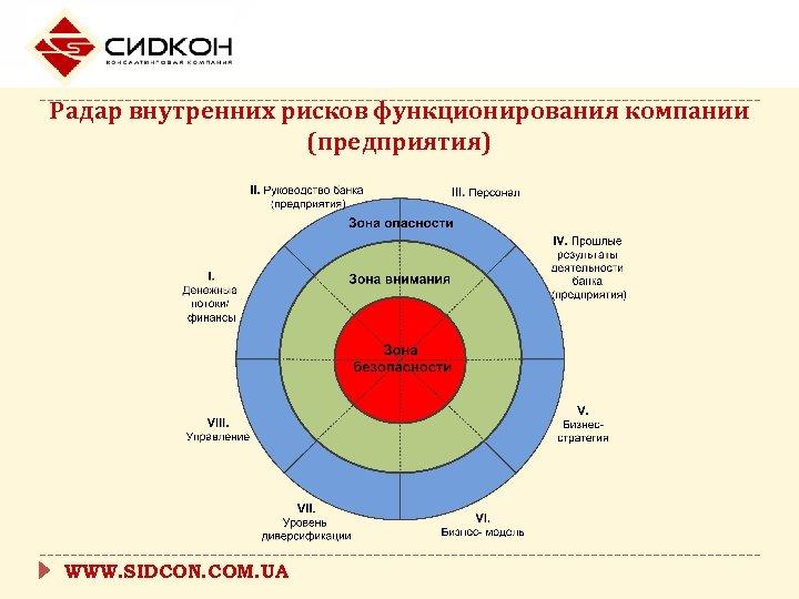 Радар внутренних рисков функционирования компании (предприятия) WWW. SIDCON. COM. UA