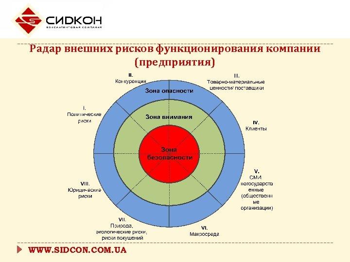 Радар внешних рисков функционирования компании (предприятия) WWW. SIDCON. COM. UA