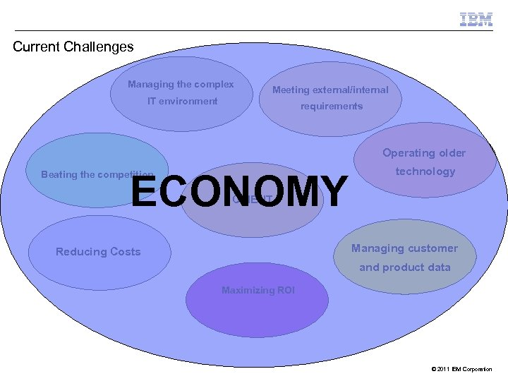 Current Challenges Managing the complex Meeting external/internal IT environment requirements Operating older ECONOMY Beating