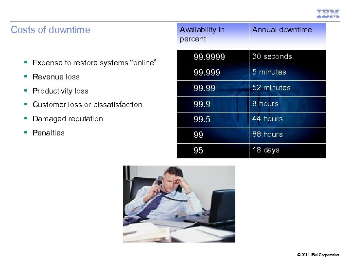 Costs of downtime Availability in percent Annual downtime 99. 9999 30 seconds § Revenue