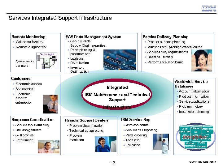 Services Integrated Support Infrastructure Remote Monitoring § Call home feature § Remote diagnostics System