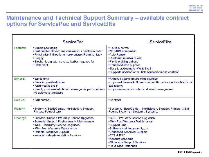 Maintenance and Technical Support Summary – available contract options for Service. Pac and Service.