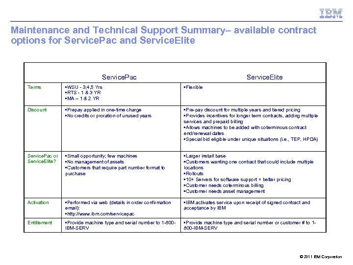Maintenance and Technical Support Summary– available contract options for Service. Pac and Service. Elite