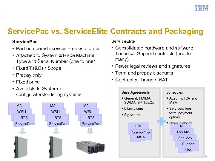 Service. Pac vs. Service. Elite Contracts and Packaging Service. Pac • Part numbered services
