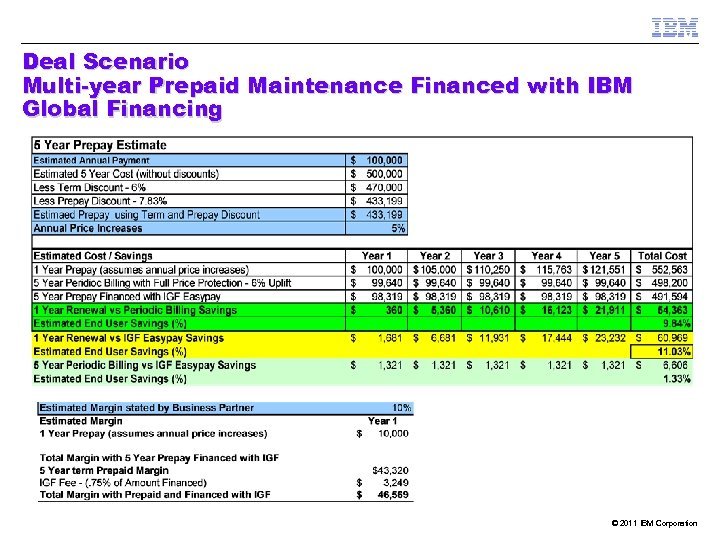 Deal Scenario Multi-year Prepaid Maintenance Financed with IBM Global Financing © 2011 IBM Corporation