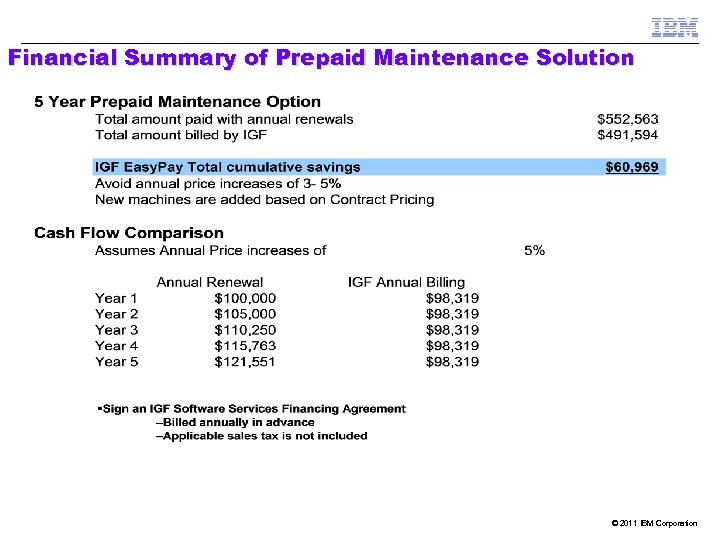 Financial Summary of Prepaid Maintenance Solution © 2011 IBM Corporation