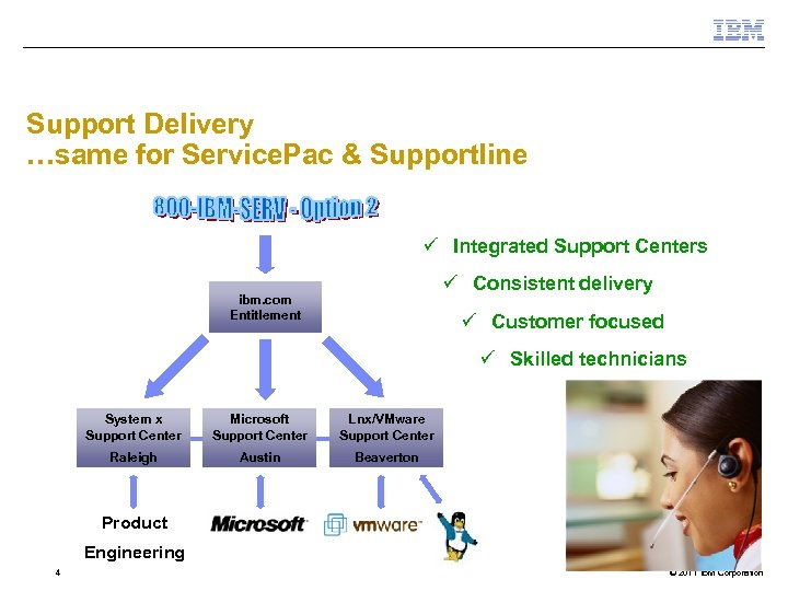 Support Delivery …same for Service. Pac & Supportline ü Integrated Support Centers ü Consistent