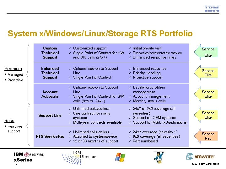 System x/Windows/Linux/Storage RTS Portfolio Custom Technical Support Premium § Managed § Proactive ü Enhanced