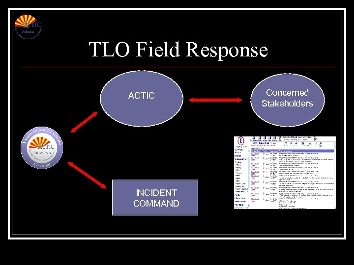 TLO Field Response ACTIC INCIDENT COMMAND Concerned Stakeholders