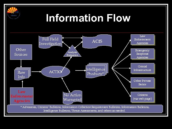 Information Flow Full Field Investigation Other Sources Raw Info Law Enforcement Agencies ACIS Emergency