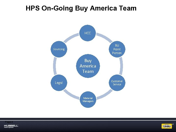 HPS On-Going Buy America Team HCC BU Point Person Sourcing Buy America Team Customer