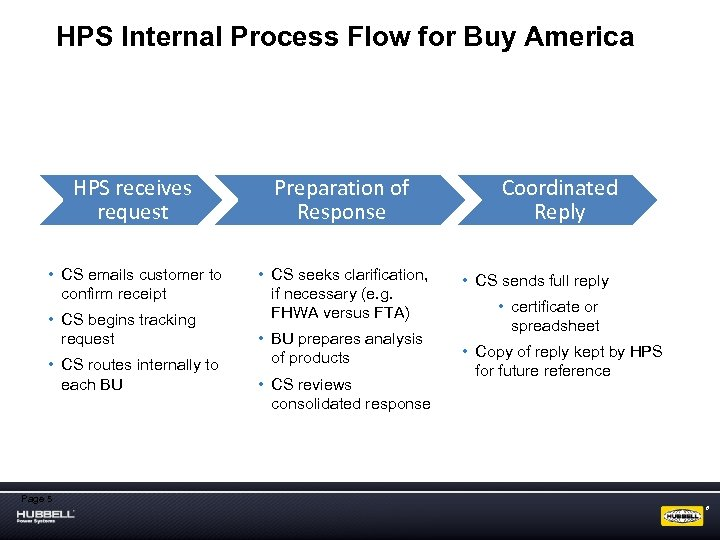 HPS Internal Process Flow for Buy America HPS receives request Preparation of Response •