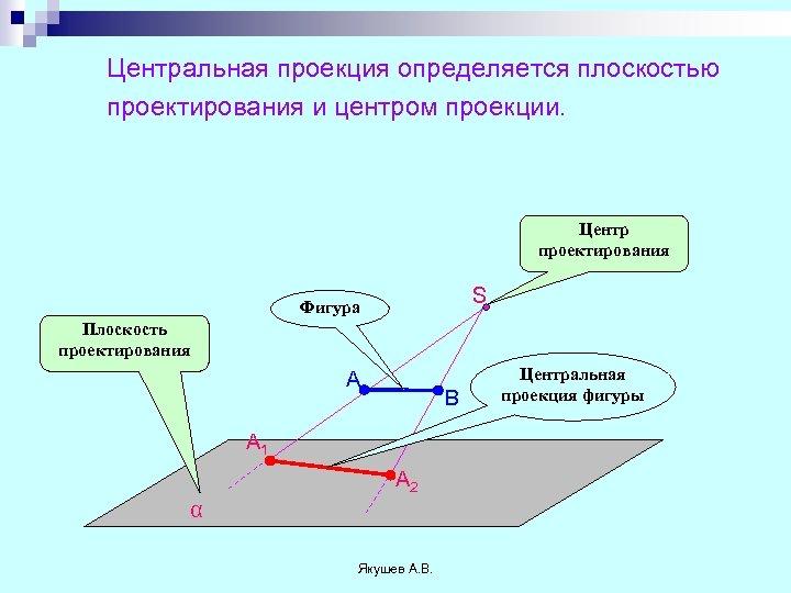 Центральная проекция определяется плоскостью проектирования и центром проекции. Центр проектирования S Фигура Плоскость проектирования