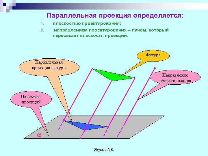Параллельная проекция определяется: 1. 2. плоскостью проектирования; направлением проектирования – лучом, который пересекает плоскость