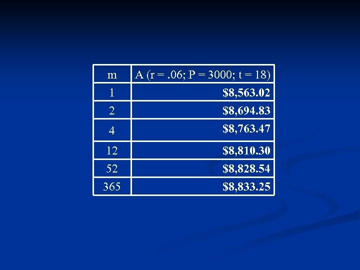 m 1 2 4 12 52 365 A (r =. 06; P = 3000;