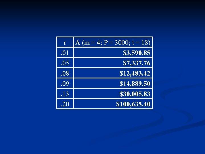 r A (m = 4; P = 3000; t = 18). 01 $3, 590.