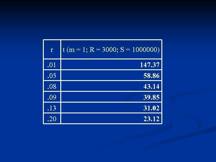 r t (m = 1; R = 3000; S = 1000000) . 01. 05
