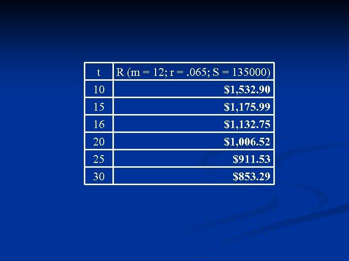 t 10 15 16 R (m = 12; r =. 065; S = 135000)