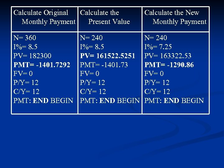 Calculate Original Calculate the Monthly Payment Present Value Calculate the New Monthly Payment N=