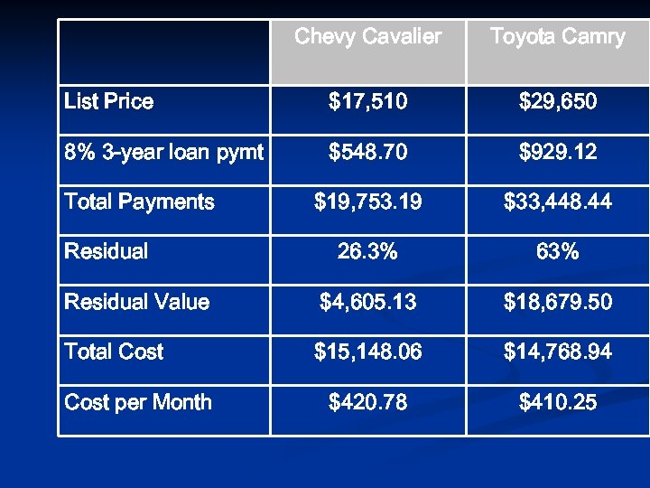 Chevy Cavalier Toyota Camry List Price $17, 510 $29, 650 8% 3 -year loan
