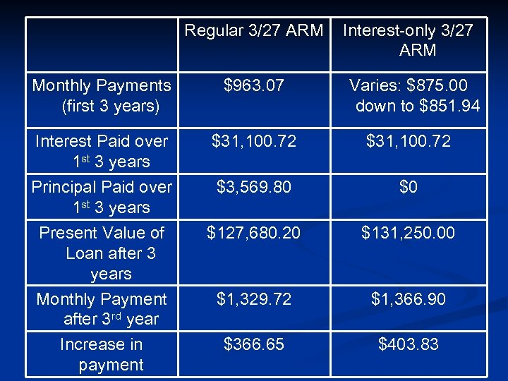 Regular 3/27 ARM Interest-only 3/27 ARM Monthly Payments (first 3 years) $963. 07 Interest