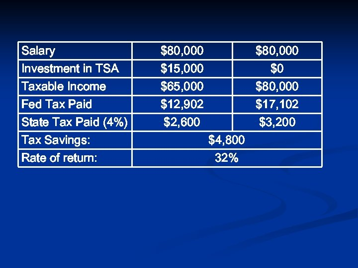 Salary $80, 000 Investment in TSA Taxable Income Fed Tax Paid State Tax Paid