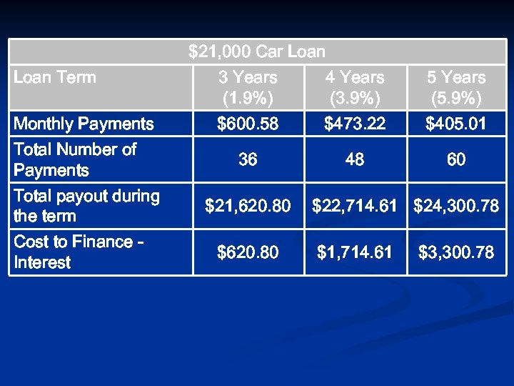 Loan Term Monthly Payments Total Number of Payments Total payout during the term Cost